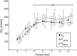 Perfil fisiológico de VO2 en las 3 visitas de seguimiento. Cada línea representa el perfil de VO2 en la prueba ADLm (valores medios y desviación estándar) del conjunto de los 17 pacientes en cada visita de evaluación. Los valores de VO2 se muestran minuto a minuto. El perfil de VO2 se estabiliza a partir del segundo minuto (p=NS). NS: no significativo; VO2 (ml/min).