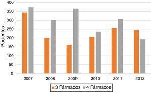 Evolución anual del número de pacientes tratados con 3 o 4 fármacos.