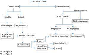 Algoritmo de manejo de la hemoptisis.