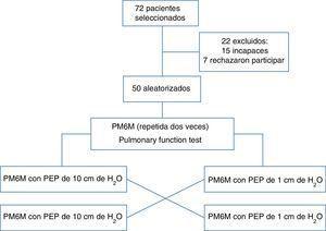Perfil del ensayo. 72 pacientes seleccionados/22 excluidos: 15 incapaces, 7 rechazaron participar/50 aleatorizados/PM6M (repetida dos veces)/PM6M con PEP de 10cm de H2O/PM6M con PEP de 1cm de H2O/PM6M con PEP de 10cm de H2O/PM6M con PEP de 1cm de H2O.