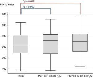 Diagrama de cajas de la prueba PM6M-D sin PEP (inicial) y con PEP de 1 y de 10cm de H2O.Inicial/PEP de 1cm de H2O/PEP de 10cm de H2O.