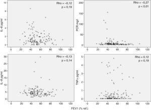 Relación entre el grado de limitación al flujo aéreo (FEV1, % referencia) y marcadores inflamatorios determinados en suero.