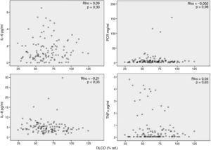Relación entre la capacidad de difusión (DLCO % referencia) y marcadores inflamatorios determinados en suero.