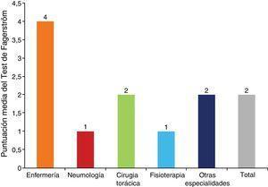 Dependencia física por especialidades: resultados del test de Fagerström.