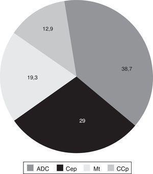 Distribución del cáncer de pulmón, según el tipo histológico y expresado en porcentajes. ADC: adenocarcinoma; CCp: carcinoma de células pequeñas; Cep: carcinoma epidermoide; Mt: metástasis.