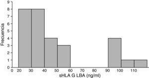 Niveles del antígeno leucocitario humano soluble (sHLA-G) en lavado broncoalveolar (LBA) proveniente de pacientes con distintos tipos histológicos de cáncer de pulmón.