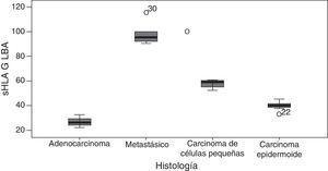 Niveles del antígeno leucocitario humano soluble (sHLAG) en cáncer de pulmón de acuerdo con el tipo histológico. Los puntos claros representan valores anormalmente altos y bajos para cada caso.