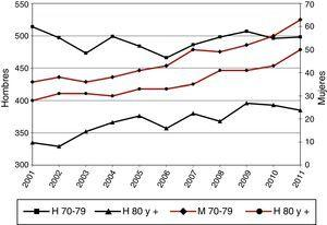 Tasa de incidencia por 100.000 habitantes en personas de 70-79 y 80+años.