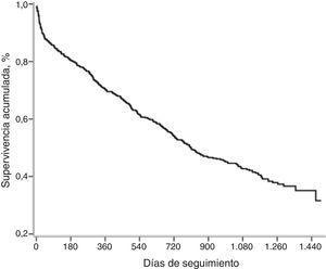 Curva de supervivencia de Kaplan-Meier de todos los pacientes. Supervivencia acumulada, % días de seguimiento.