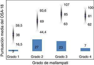 Validez predictiva. Gráfico de barras que muestra el número total de pacientes en cada grupo. En la parte inferior, el grado de Mallampati (ANOVA Bonferroni 0,002); en la parte superior, media de resultados por grupos en la puntuación del OSA-18.