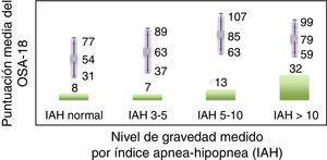 Validez predictiva. Gráfico de barras que muestra el número total de pacientes en cada grupo. En la parte inferior se indica la severidad medida por índice de apnea-hipopnea (ANOVA Bonferroni 0,006). En la parte superior se expresa la media por grupos de OSA-18.