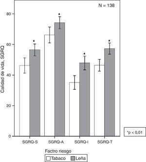 Calidad de vida en EPOC por humo de leña o tabaco62. En EPOC-L se observa mayor compromiso de la calidad de vida (SGRQ) en la puntuación total y en todos los dominios (p<0,01). SGRQ: Cuestionario de calidad de vida de Saint George.