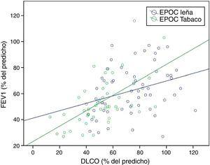 Correlación entre FEV1 (%) y DLCO (%) según exposición49. Se observa una mejor correlación entre el FEV1 y la DLCO en la EPOC por tabaco (p<0,001, r=0,599) que en la EPOC por leña (p=0,014, r=0,320). DLCO: difusión de monóxido de carbono&#59; FEV1: volumen espiratorio forzado en un segundo.
