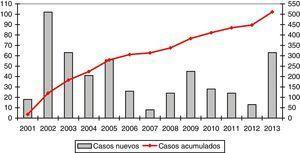 Evolución del reclutamiento de casos en el REDAAT.