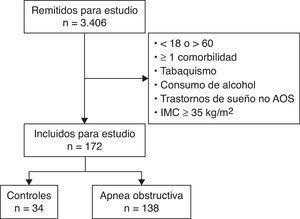 Diagrama de flujo de la población en estudio.