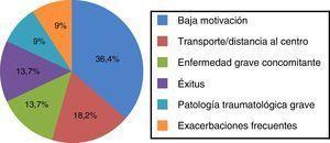 Causas de abandono del programa de rehabilitación respiratoria. Valores expresados en porcentaje sobre un total de 22 pacientes.