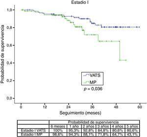 Comparación de las curvas de supervivencia de Kaplan–Meier con los diferentes abordajes quirúrgicos (VATS/MP), estratificadas según el estadio tumoral.