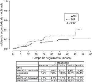 Incidencia acumulada de metástasis. Análisis de riesgo competitivo (VATS/MP).