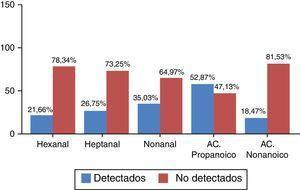 Distribución de frecuencias de detección de los VOC a estudio.