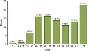 Distribución de casos de tuberculosis por rangos de edad.