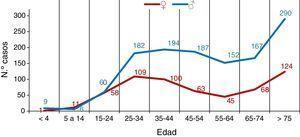Distribución de casos de tuberculosis en función de la edad y sexo de los pacientes.