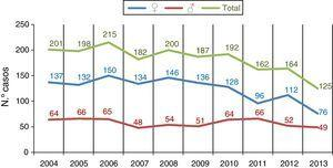 Número de casos anuales de tuberculosis por sexos.