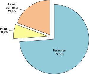 Distribución de las muestras según la procedencia.