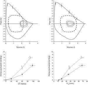 Paneles superiores: se muestran las curvas de flujo-volumen máxima y a volumen corriente (líneas continuas) en pacientes con hipertensión arterial pulmonar (HAP), con hiperinsuflación (HAP-H&#59; n=15, edad 40±11años&#59; panel superior izquierdo) y sin hiperinsuflación (HAP-NH&#59; n=10, edad 35±13años&#59; panel superior derecho). Se presentan las curvas de flujo-volumen a volumen corriente en reposo, al inicio del ejercicio (línea de puntos) y en el momento de esfuerzo máximo (línea discontinua). En el panel de la izquierda se observa un descenso de la capacidad inspiratoria que confirma la hiperinsuflación dinámica. Paneles inferiores: se muestra la intensidad de la disnea de esfuerzo (puntuada mediante la escala de Borg) en respuesta a una carga de trabajo incremental (panel izquierdo) (CT&#59; panel inferior izquierdo) y la ventilación por minuto (V′E&#59; panel inferior derecho) durante un ejercicio de pedaleo progresivo en pacientes con HAP-H (círculos abiertos) y pacientes con HAP-NH (círculos rellenos). Se presentan los valores medios±EE de los datos en reposo, a 20W, a 60W y durante el esfuerzo máximo. *: p<0,05, HAP-H vs. HAP-NH. Adaptado con permiso a partir de Laveneziana et al.29.