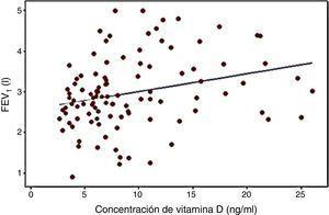 Correlación entre las concentraciones séricas de vitamina D y los valores de FEV1 (l) (p=0,005&#59; r=0,272).