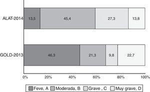 Proporción de los diferentes estadios de la EPOC de acuerdo a las clasificaciones ALAT (leve, moderada, grave y muy grave) y GOLD-2013 (grupos A, B, C y D).