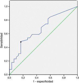 Curva de características operativas del receptor construida para determinar el valor más relevante de CA/ml de LBA para la predicción de ERA. El punto indica el valor de corte óptimo.