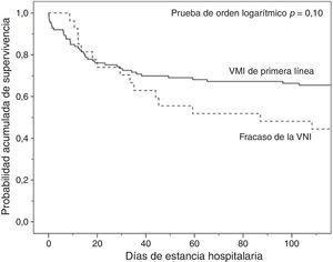Curvas de Kaplan-Meier de la probabilidad acumulada de supervivencia de los pacientes intubados en función de la asistencia respiratoria utilizada. VMI: ventilación mecánica invasiva; VNI: ventilación mecánica no invasiva.