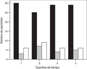 Histograma de la asistencia respiratoria utilizada a lo largo del periodo de estudio (barra negra, grupo de ventilación mecánica invasiva; barra gris, grupo de éxito de la ventilación mecánica no invasiva; y barra blanca, grupo de fracaso de la ventilación mecánica no invasiva). El tiempo se muestra en cuartiles.