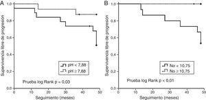 Gráficos de supervivencia de Kaplan-Meier que representan la supervivencia libre de progresión desde la recogida del CAE. El objetivo primario fue el siguiente: la disminución de la FVC inicial de al menos un 10% o la disminución de la DLCO del 15% o muerte durante el seguimiento. A) En el gráfico de supervivencia se muestra mejor supervivencia libre de progresión en los pacientes con valores de pH en el CAE iguales o superiores a 7,88. B) En el gráfico de supervivencia se muestra mayor supervivencia libre de progresión en los pacientes con valores de FeNO iguales o superiores a 10,75ppb.