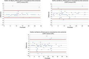 Análisis de la concordancia entre el CAT y CAT-C, CAT-G, CAT-V: gráficos de Bland y Altman.