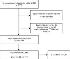 Diagrama de selección de pacientes. CFPE: combinación de fibrosis pulmonar y enfisema&#59; CP: cáncer de pulmón&#59; EPID: enfermedad pulmonar intersticial difusa&#59; FPI: fibrosis pulmonar idiopática.