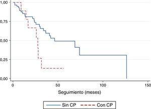 Comparación de la supervivencia en función de si el paciente presenta o no CP. CP: cáncer de pulmón.