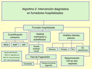 Algoritmo 2: Intervención diagnóstica en fumadores hospitalizados.
