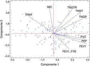 Análisis de componentes principales en varones con un 76,07% de explicación global (47,1% que explica la primera componente y 28,97% la segunda). FEV1: volumen espiratorio forzado en el primer segundo&#59; FVC: capacidad vital forzada&#59; IMC: índice de masa corporal&#59; PEF: pico flujo espiratorio&#59; TNGP: tejido magro de las extremidades inferiores&#59; TNGT: tejido magro total&#59; TNGTR: tejido magro del tronco.