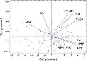 Análisis de componentes principales en mujeres con un 73,03% de explicación global (46,97% que explica la primera componente y 26,05% la segunda). FEV1: volumen espiratorio forzado en el primer segundo&#59; FVC: capacidad vital forzada&#59; IMC: índice de masa corporal&#59; PEF: pico flujo espiratorio&#59; TNGP: tejido magro de las extremidades inferiores&#59; TNGT: tejido magro total&#59; TNGTR: tejido magro del tronco.
