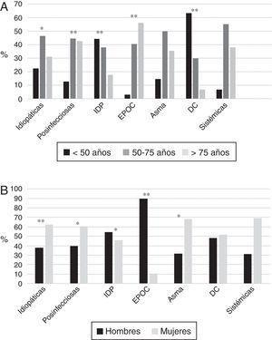 (A) Edad según etiología. * p<0,05; **p<0,001. DC: discinesia ciliar; EPOC: enfermedad pulmonar obstructiva crónica; IDP: inmunodeficiencias primarias. Resultados expresados como porcentajes. (B) Sexo según etiología. * p<0,01; **p<0,001. DC: discinesia ciliar; EPOC: enfermedad pulmonar obstructiva crónica; IDP: inmunodeficiencias primarias. Resultados expresados como porcentajes