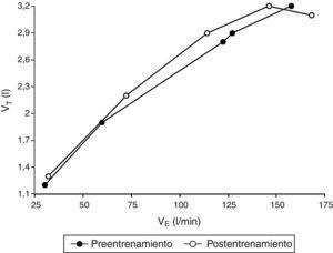Trazado del volumen corriente (VT) como función de la ventilación (VE) en respuesta a un ejercicio de cinta ergométrica limitado por los síntomas en el conjunto de los jugadores de fútbol, antes (círculos llenos) y después (círculos vacíos) de la temporada de entrenamiento y competición de 8meses. El gráfico indica los valores medios al inicio (a 8km/h), a velocidad fija (16km/h), en los puntos de inflexión1 y2 de VT/ VE y en el momento de esfuerzo máximo. En las tablas 2 y 3 se muestran los valores de p en los mismos puntos de medición, antes y después de la temporada de entrenamiento y competición (l: litros&#59; min: minutos&#59; km: kilómetros&#59; h: horas).