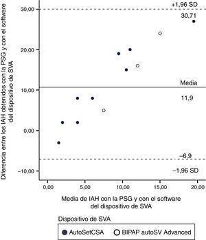 Gráfico de Bland y Altman10 de la diferencia entre el IAH obtenido durante la PSG y el obtenido mediante el software del dispositivo de SVA, respecto a la media de IAH de la PSG y del software del dispositivo de SVA. IAH: índice de apnea-hipopnea; PSG: polisomnografía; SVA: servoventilación adaptativa