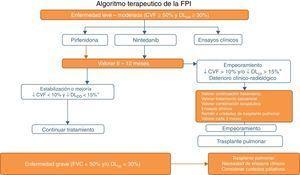Algoritmo del tratamiento farmacológico de la fibrosis pulmonar idiopática. CVF: capacidad vital forzada&#59; DLco: capacidad de transferencia del monóxido de carbono.