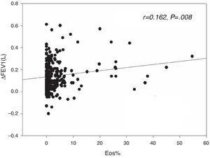 The sputum eosinophil level was weakly correlated to the extent of FEV1 reversibility in absolute value (r=0.162, P=.008).