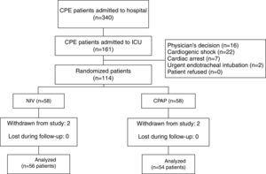 Flow chart. CPE: cardiopulmonary edema&#59; ICU: intensive care unit&#59; NIV: non-invasive mechanical ventilation&#59; CPAP: continuous positive airway pressure