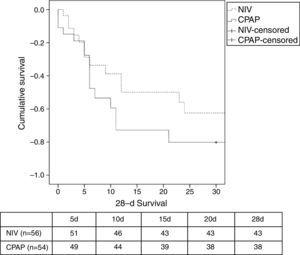 Survival analysis (Kaplan–Meier) comparing NIV vs. CPAP after 28 days. Log Rank test (P=.426). Table shows number of survivors during the study. NIV: non-invasive ventilation; CPAP; continuous positive airway pressure.