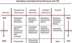 Características de los fármacos con actividad frente a Mycobacterium tuberculosis. Adaptado de Caminero et al.36 La prevención de resistencias, la actividad bactericida y la actividad esterilizante se exponen de mayor a menor (actividad alta, moderada y baja) en la tabla, mientras que la toxicidad se expone al revés en la flecha del lado derecho (baja, moderada, alta), para poder poner en la parte superior los mejores fármacos disponibles según todas estas características