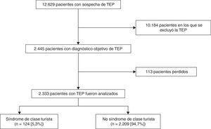 Diagrama de flujo de pacientes del estudio.TEP: tromboembolia de pulmón.