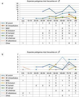 A,B) Distribución de especies de MNT en hombres y mujeres según intervalos de edad en los casos en los que el aislamiento se consideró clínicamente significativo.